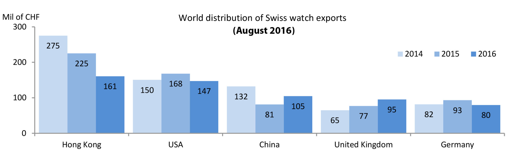World Distribution of Swiss Watch Exports (Aug 2016)
