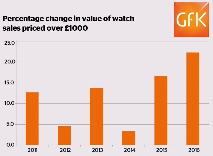 Percentage change in value of watch sales 2011 - 2016