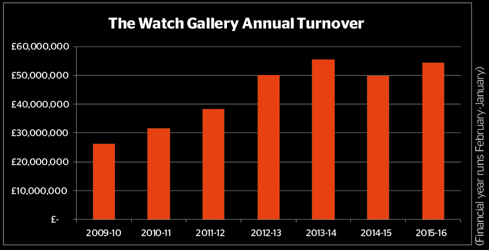 The-Watch-Gallery-Annual-Turnover