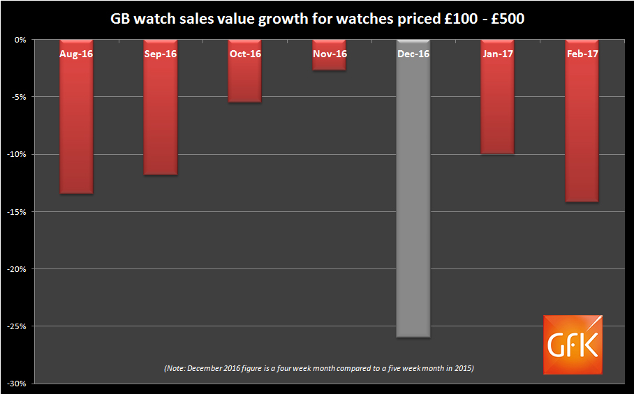 £100 - £500 watch sales historic trend
