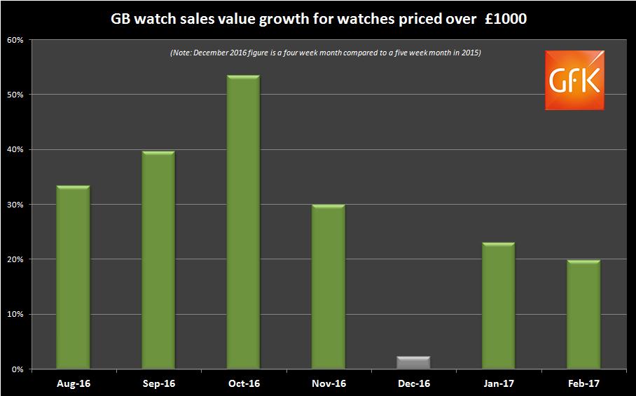 Over £1000 watch sales historic trend