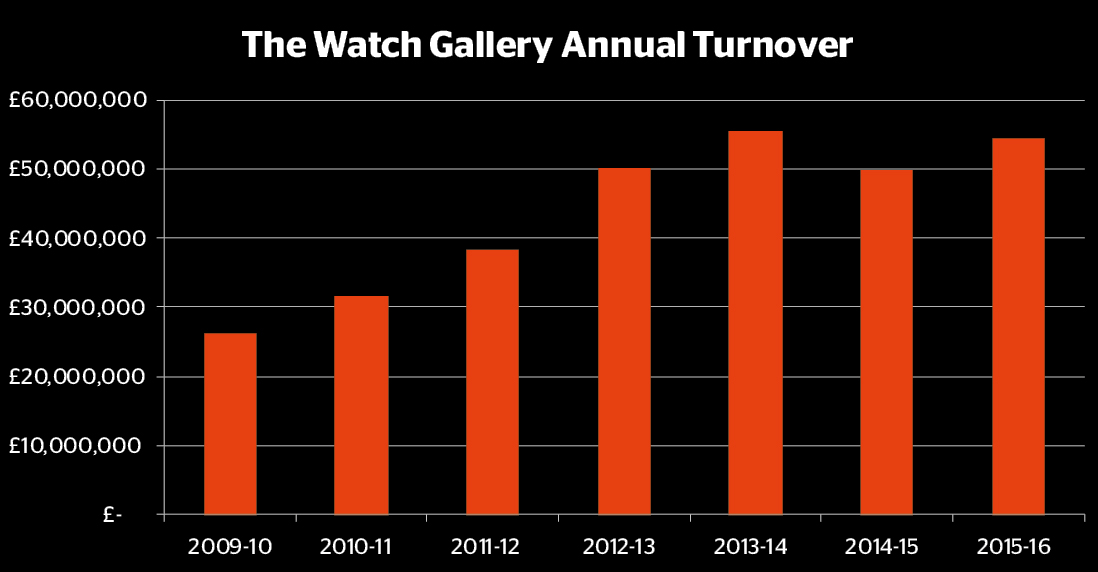 The Watch Gallery Turnover