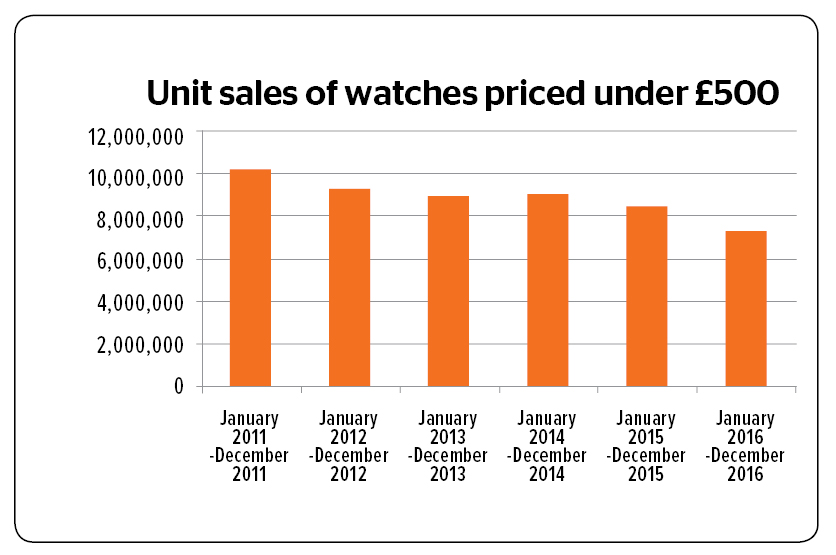 total sales volume by year