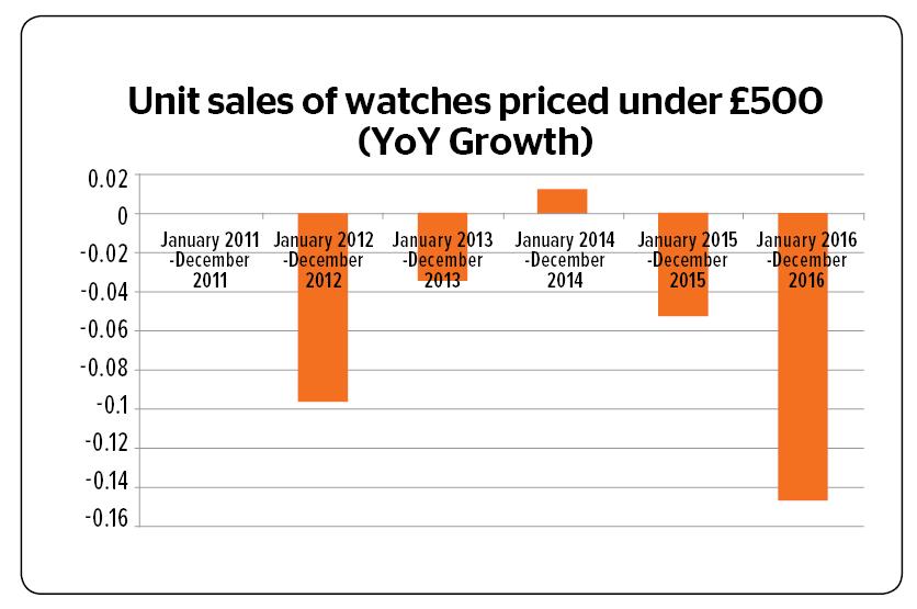 unit sales growth