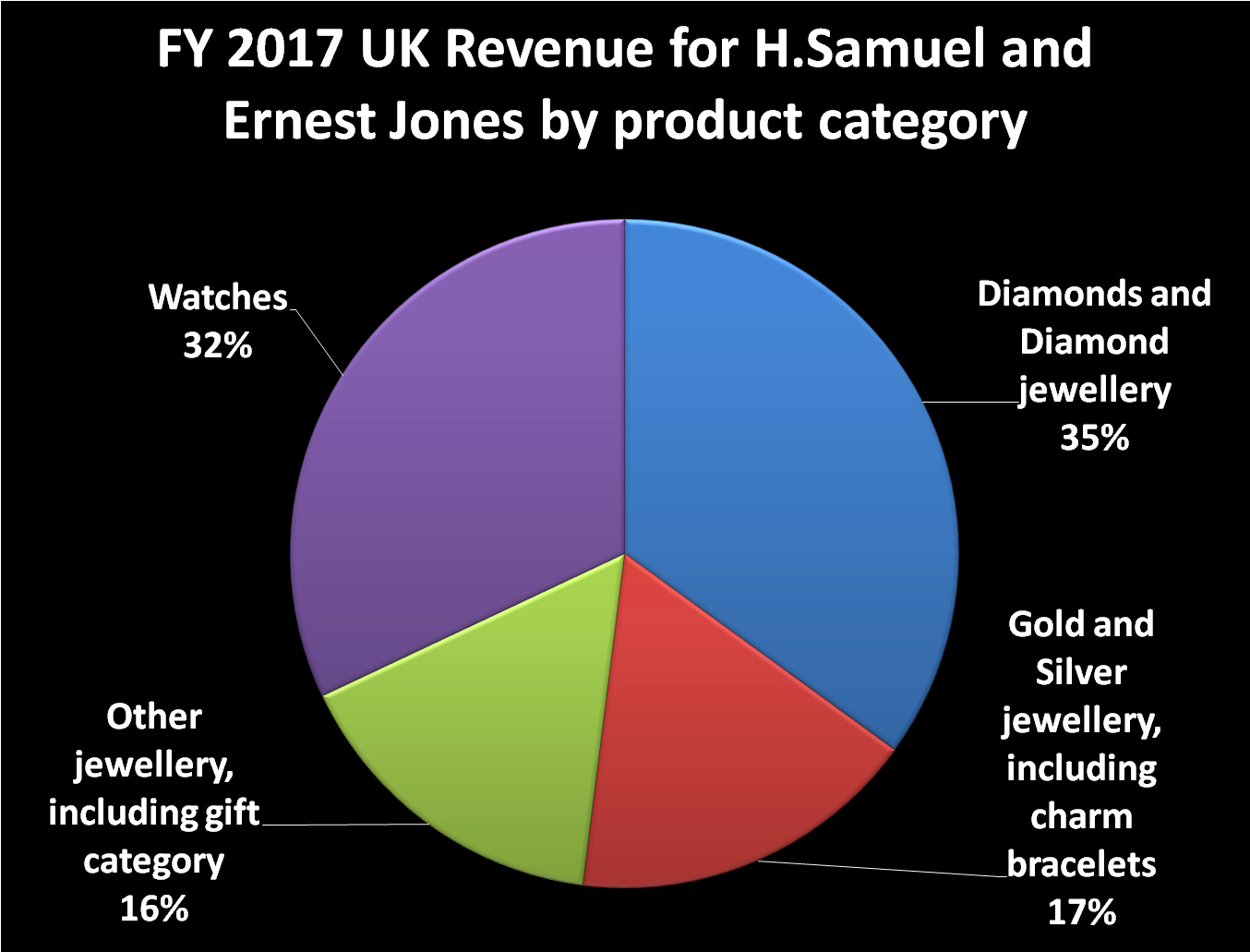 Watches accounted for 33% of sales for Signet's UK retailers FY17, which ended in January this year.