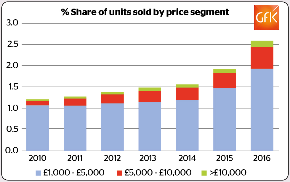 share of sales by price point