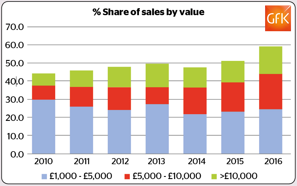 share of sales value by price