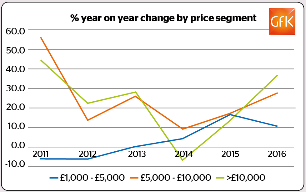 year on year growth by price point