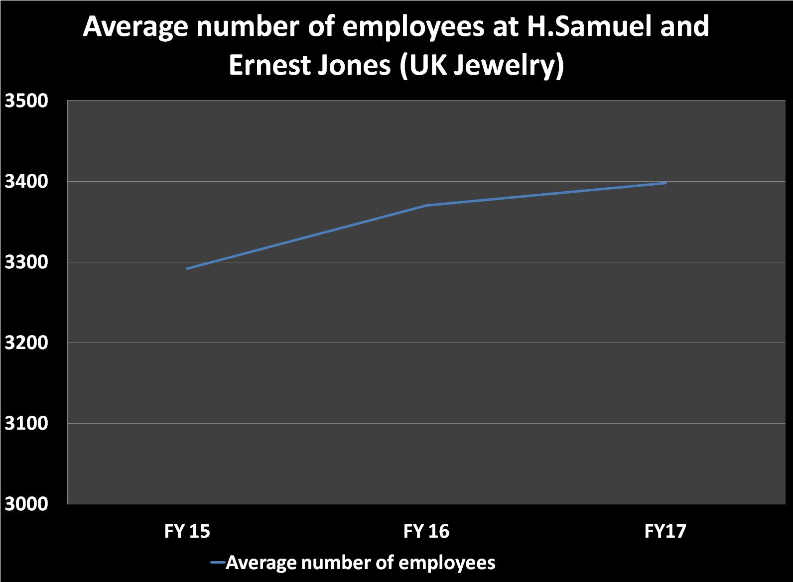 Average employees 2015-17