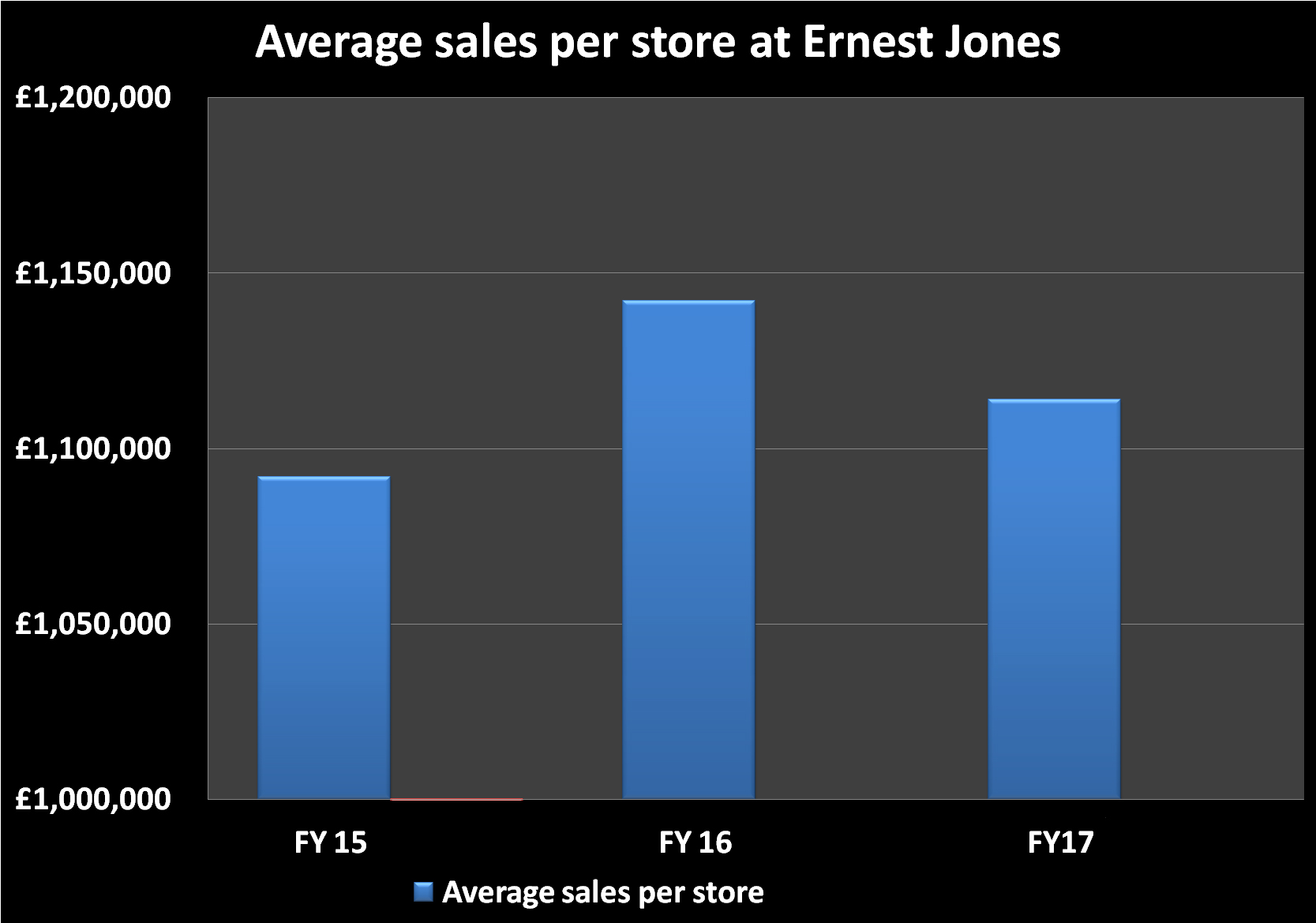 average store sales Ernest Jones