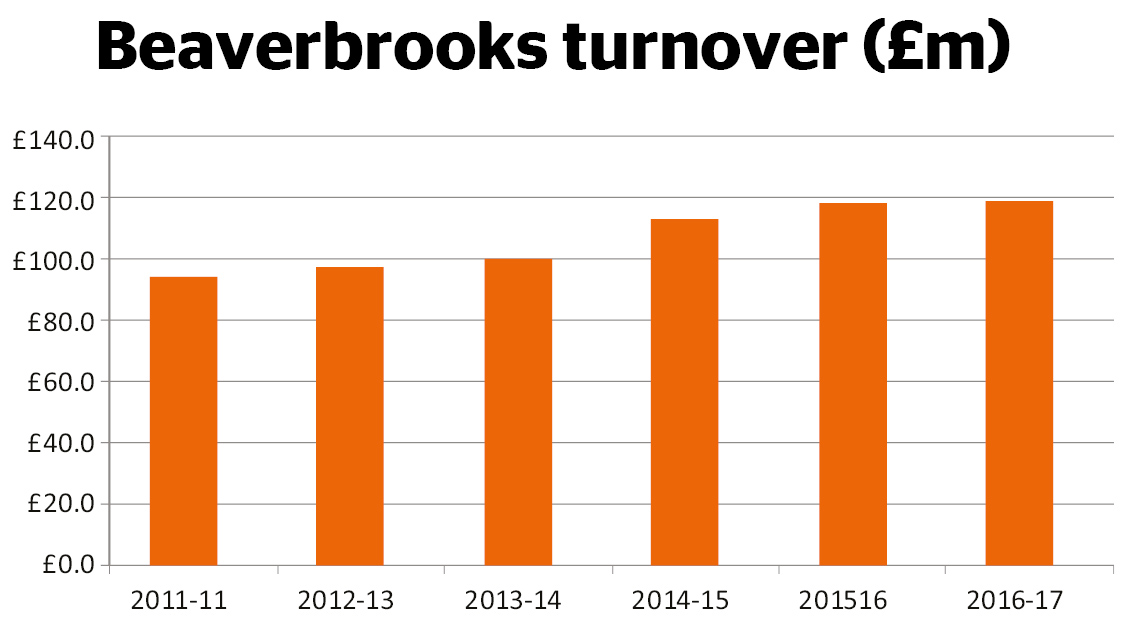 Beaverbrooks turnover
