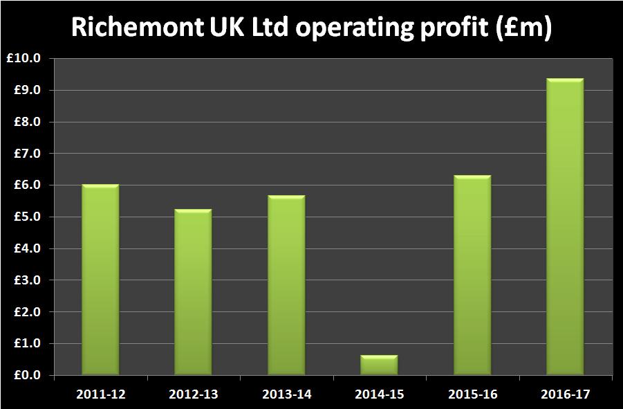 Richemont UK Limited operating profit
