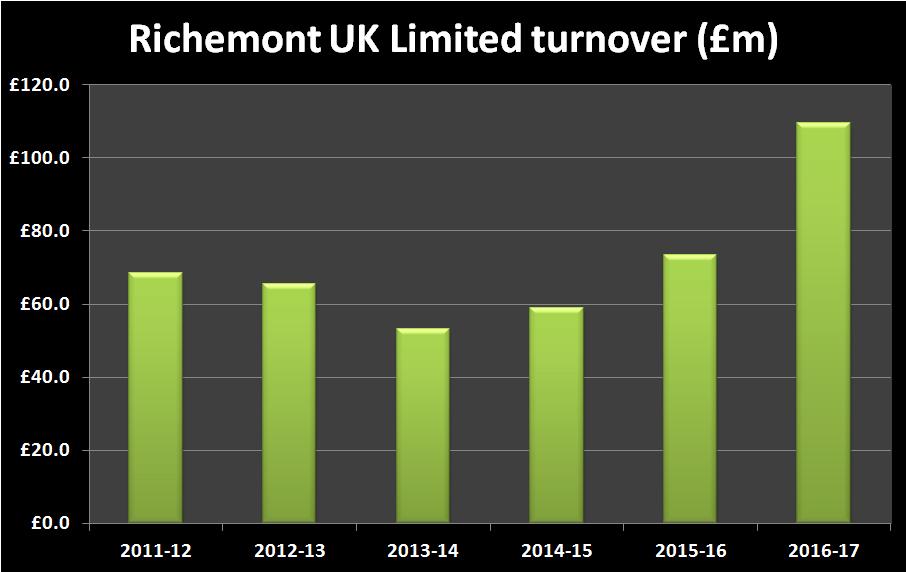 Richemont UK Limited turnover