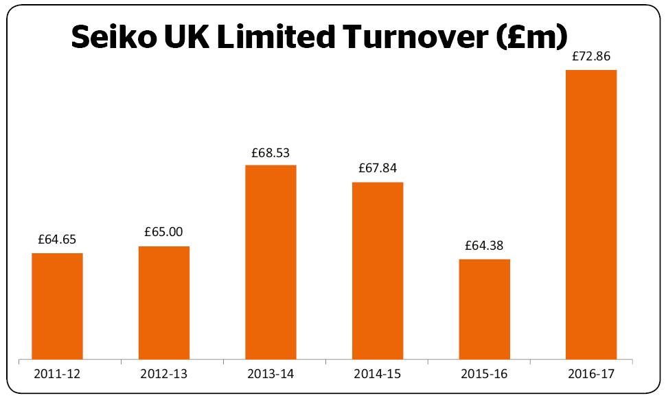 Seiko UK Limited Turnover