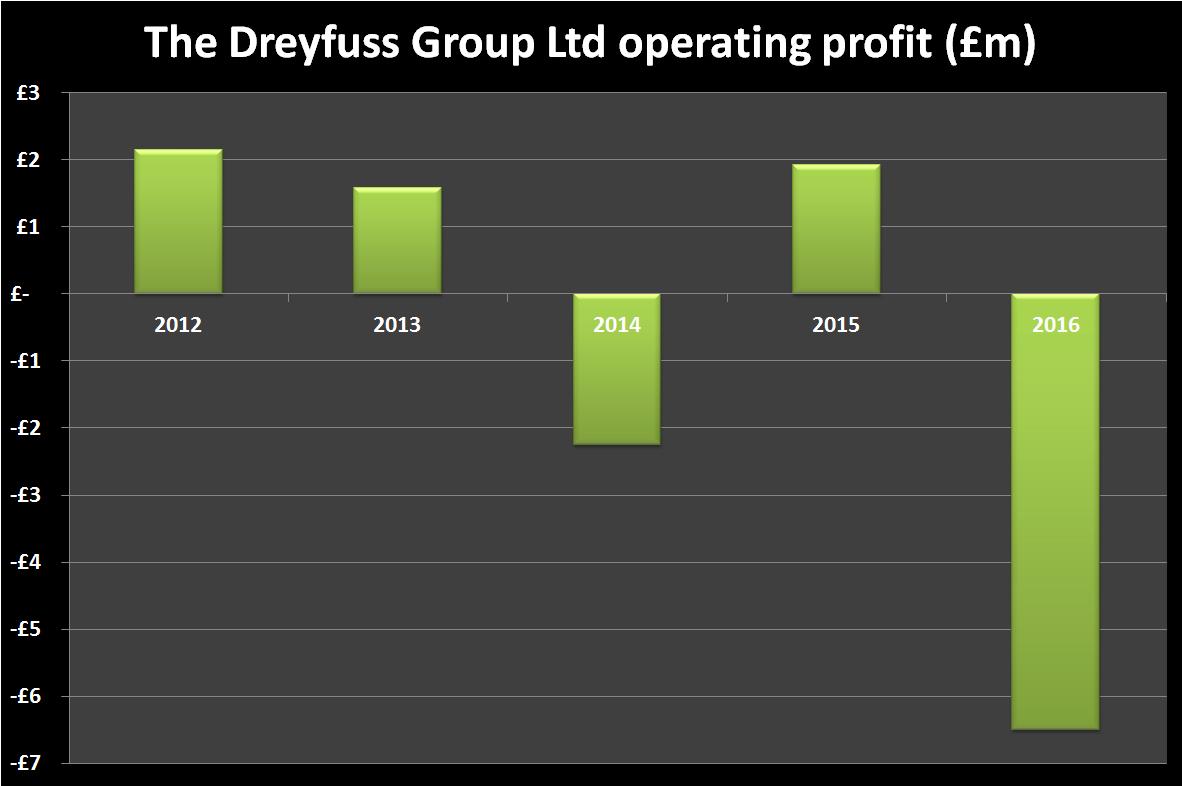Dreyfuss Group operating profit 2011-16