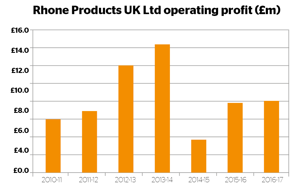 Rhone Products Operating Profit