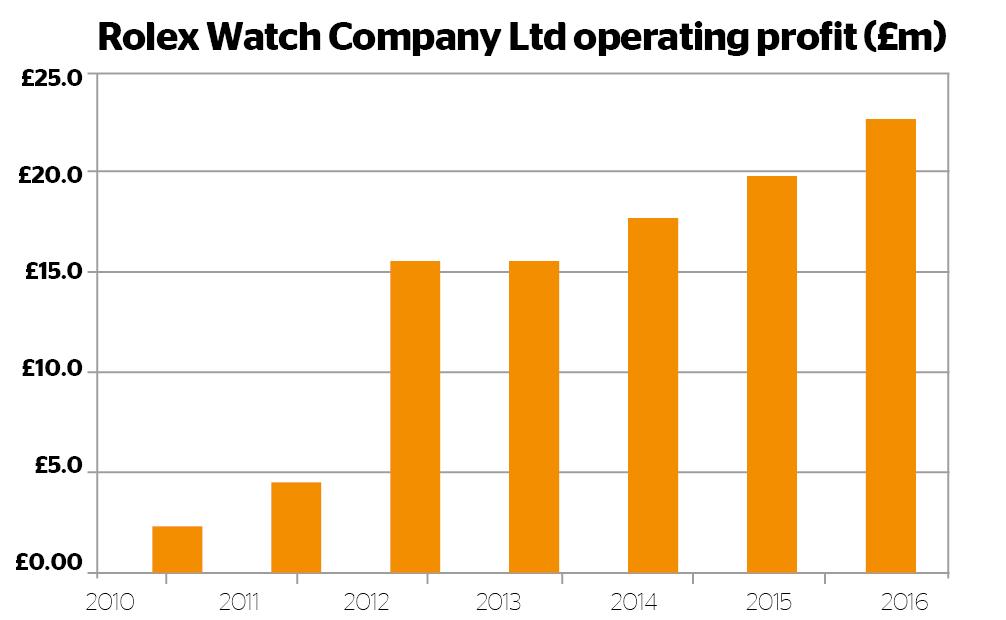 Rolex Watch Company Operating Profit